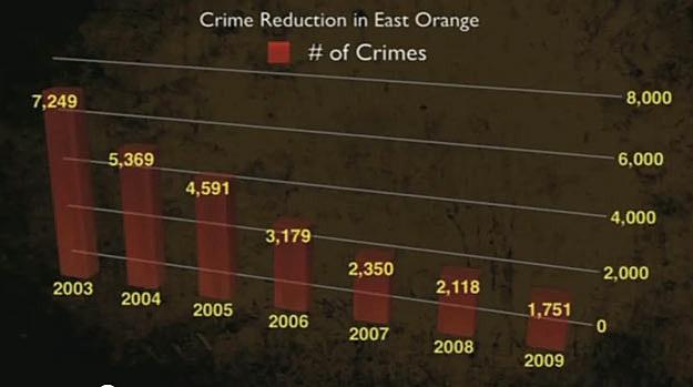 East Orange Police