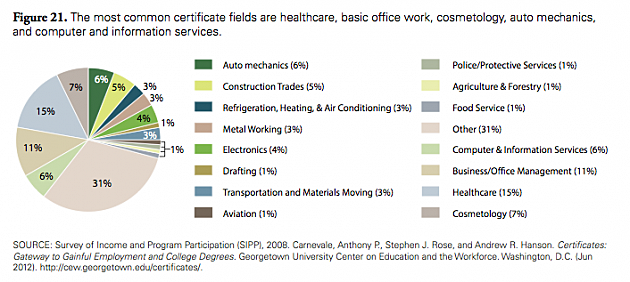 U.S. jobs for workers without a bachelor's degree (Georgetown University)