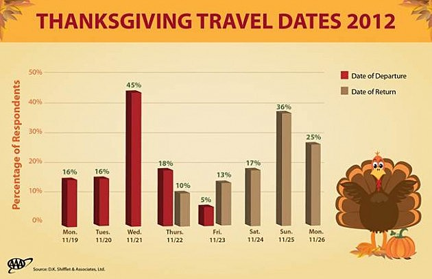 Thanksgiving travel dates