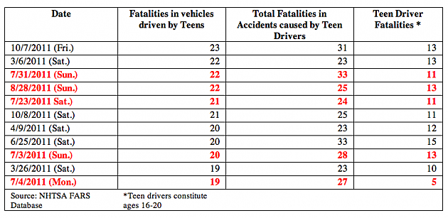 2011 teen fatalities