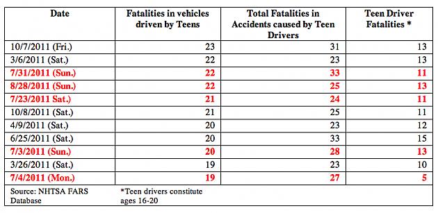 2011 teen fatalities