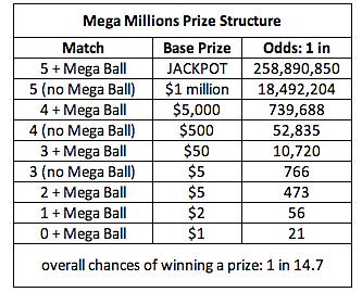 Mega Millions - game matrix change