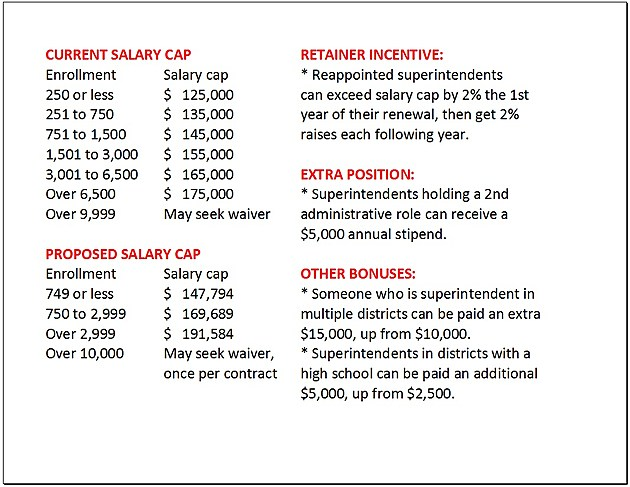 salary cap changes
