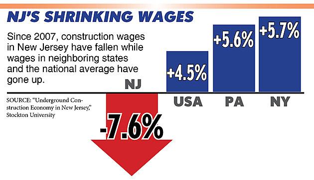 Underground wages