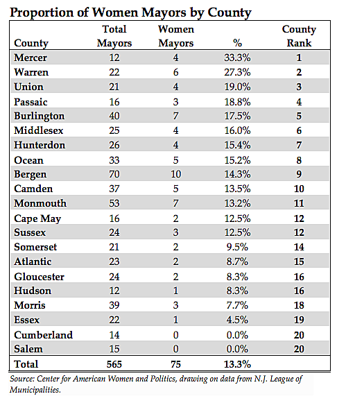Women mayors by county
