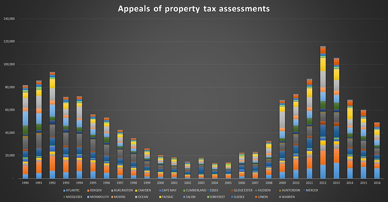 NJ property tax appeals down more than half in 3 years