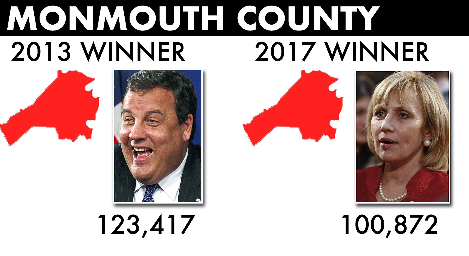 election-Monmouth