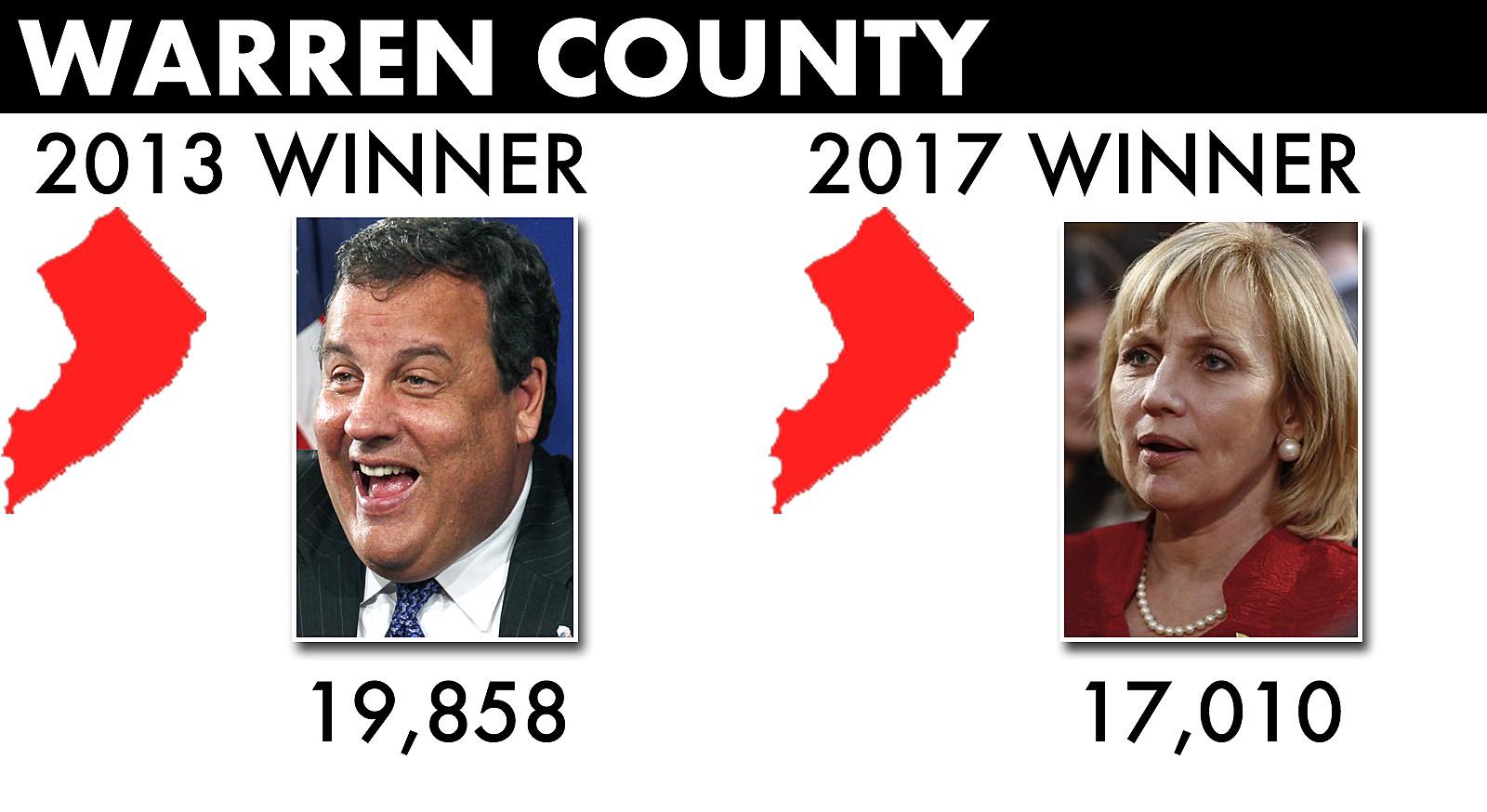 election-Warren